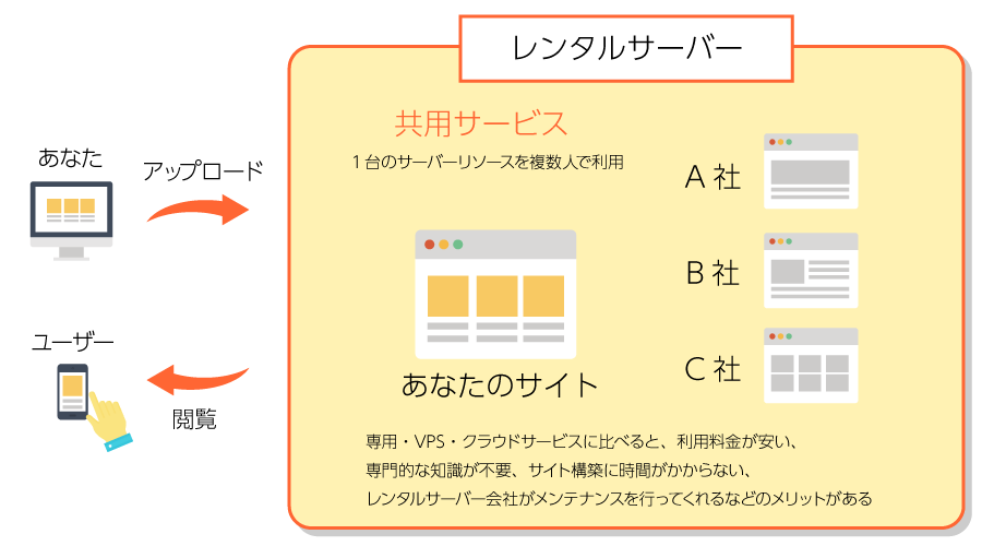 共有レンタルサーバー イメージ図