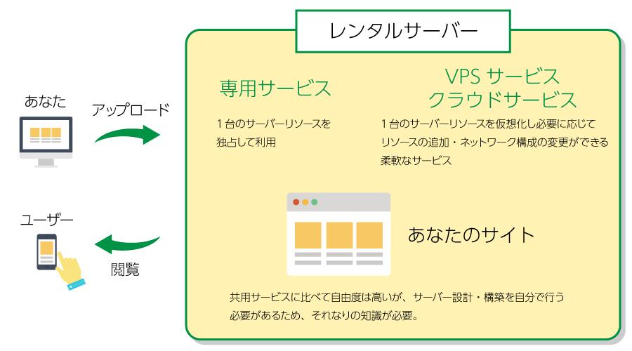 レンタルサーバー「共用以外」イメージ図
