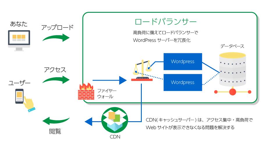 ロードバランサー イメージ図