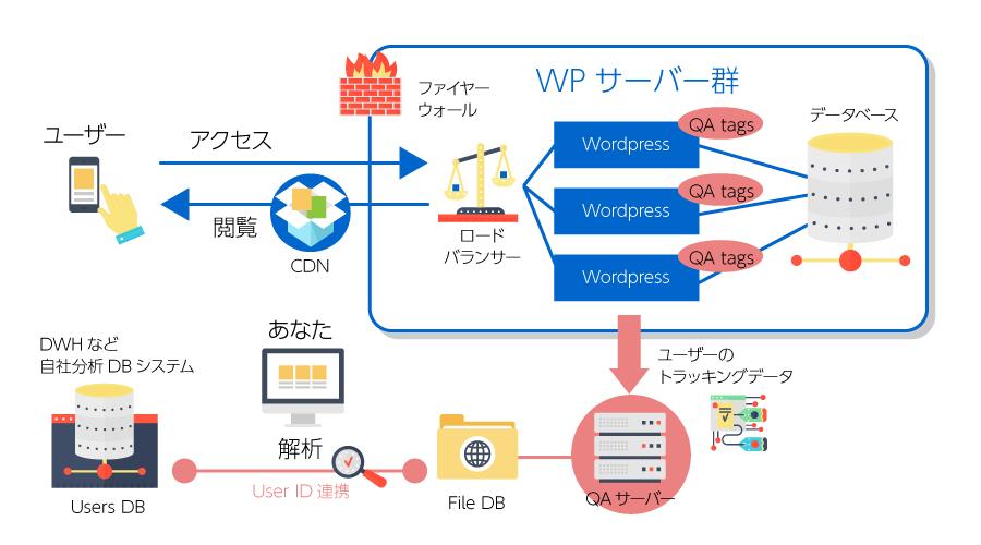 データ解析サーバー イメージ図